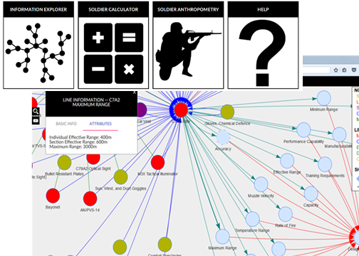 Enabling Soldier Data Visualization